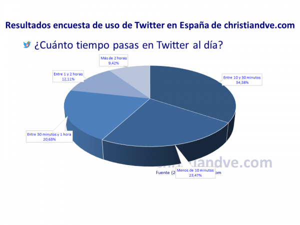¿Cuánto tiempo pasas en Twitter al día?