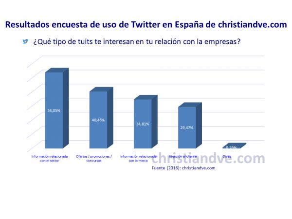 ¿Qué tipo de tuits te interesan que tuiteen las empresas?