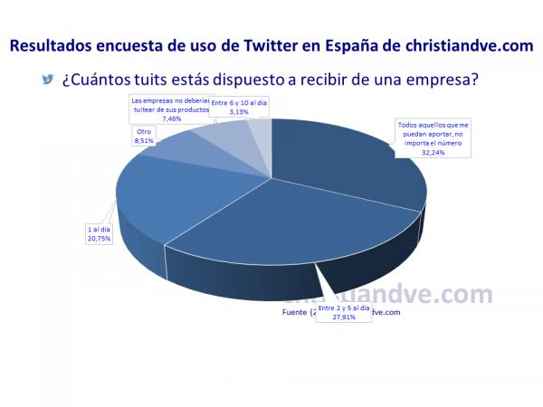 ¿Cuántos tuits estás dispuesto a recibir de una empresa?