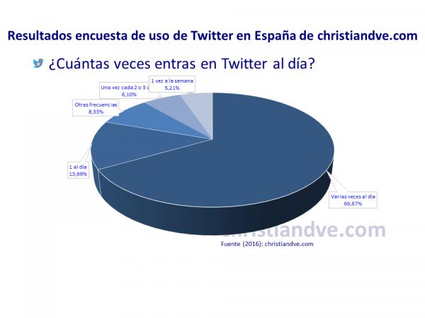 ¿Cuántas veces entras en Twitter al día?