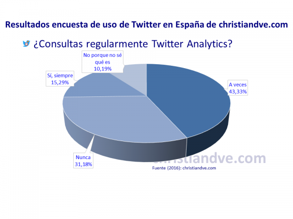 ¿Consultas regularmente Twitter Analytics?
