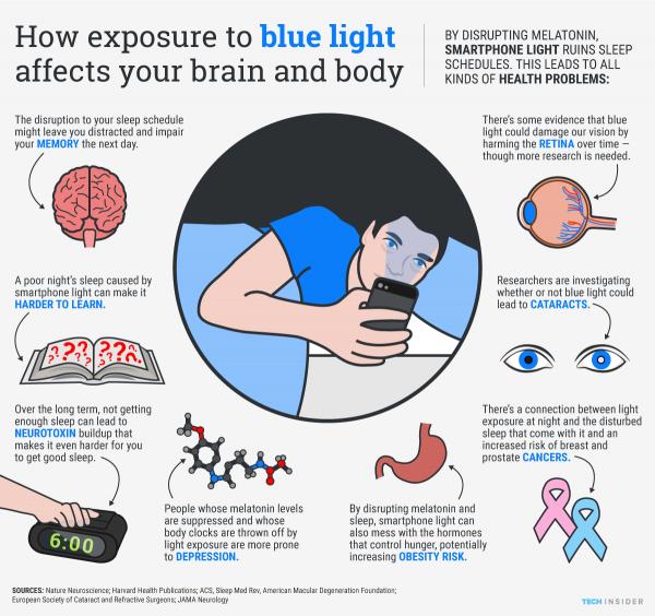 Cómo afecta la luz azul de los smartphone a tu cuertpo