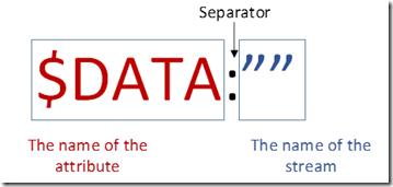 Separador del flujo de datos alternativo (Alternate data streams)