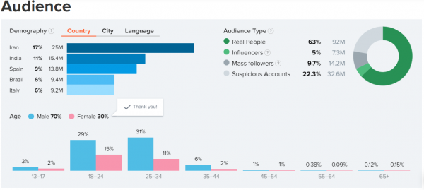 Datos de audiencia y demográficos de Hype audit para la cuenta de Cristiano Ronaldo