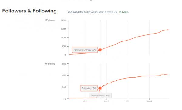 Gráfico del crecimiento de los seguidores o followers y seguidos o following de Cristiano Ronaldo según Hype audit
