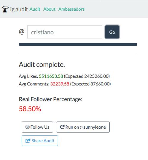Porcentaje de followers reales según IG Audit de Cristiano Ronaldo