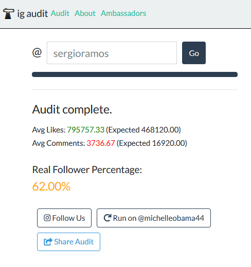 Porcentaje de followers reales según IG Audit de Sergio Ramos