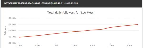 Variación según Socialblade de la cuenta de Leo Messi (gráfica)