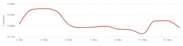 Socialblade: extrañas oscilaciones en el número de seguidores