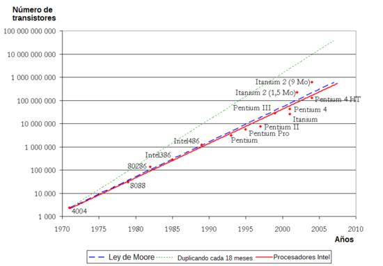 Ley de Moore. Fuente: Wikipedia