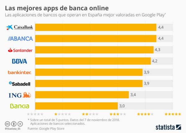 Apps de los bancos mejor valoradas según Statista (en Google Play)