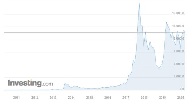 Cotización de bitcóin en dólares