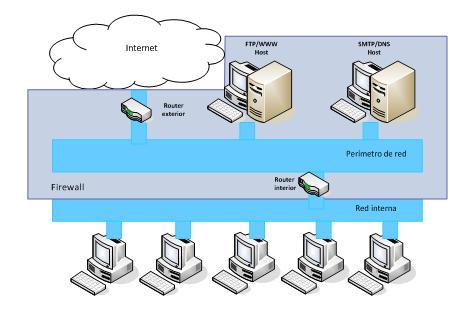 Arquitectura usando dos host bastión. Fuente: Wikipedia